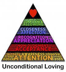 Pyramide des besoins - Pyramide de Maslow